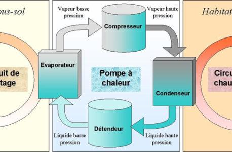 Qu'est-ce qu'une pompe à chaleur et comment fonctionne-t-elle?